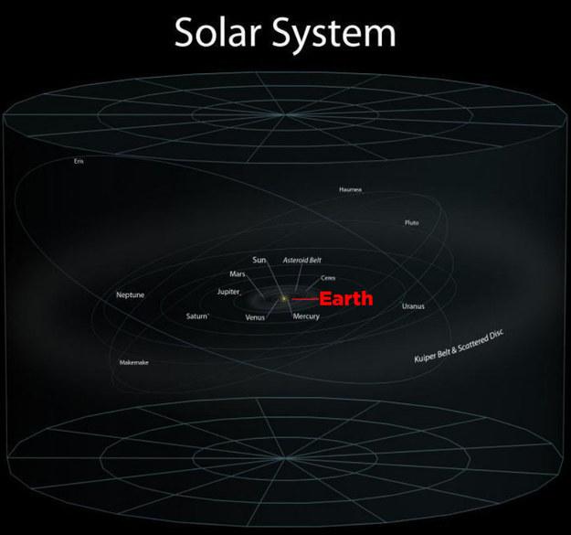 Güneş sisteminde dünya