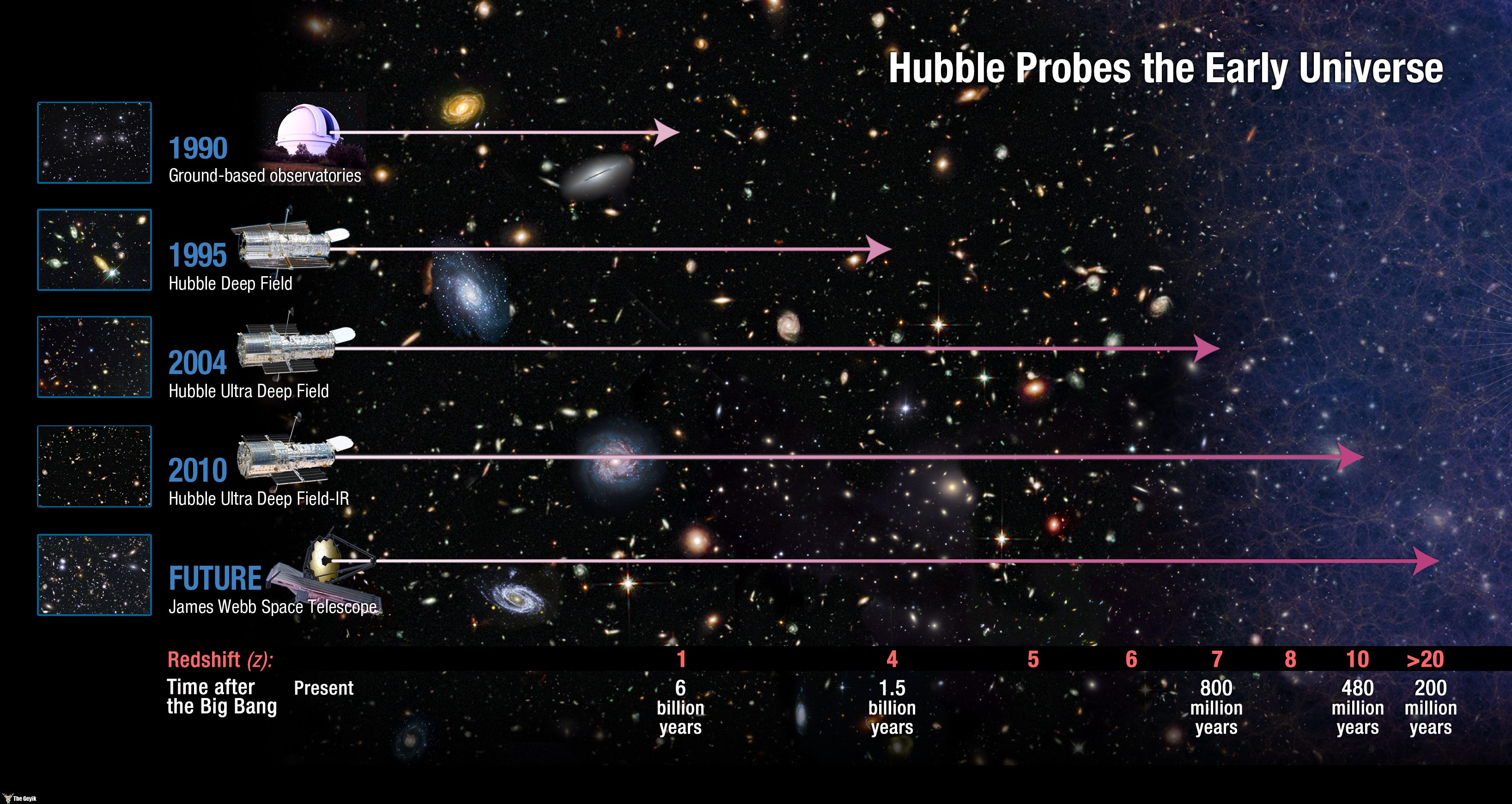 NASA Release date: Jan 26, 2011 How far does Hubble see? This diagram shows how Hubble has revolutionised the study of the distant, early Universe. Before Hubble was launched, ground-based telescopes were able to observe up to a redshift of around 1, about half way back through cosmic history. Hubble's latest instrument, Wide Field Camera 3 has identified a candidate galaxy at a redshift of 10 — around 96 per cent of the way back to the Big Bang. The forthcoming NASA/ESA/CSA James Webb Space Telescope will see further still. Credit: NASA, ESA To read more go to: http://www.nasa.gov/mission_pages/hubble/science/farthest-galaxy.html NASA Goddard Space Flight Center enables NASA's mission through four scientific endeavors: Earth Science, Heliophysics, Solar System Exploration, and Astrophysics. Goddard plays a leading role in NASA's accomplishments by contributing compelling scientific knowledge to advance the Agency's mission. Follow us on Twitter Join us on Facebook